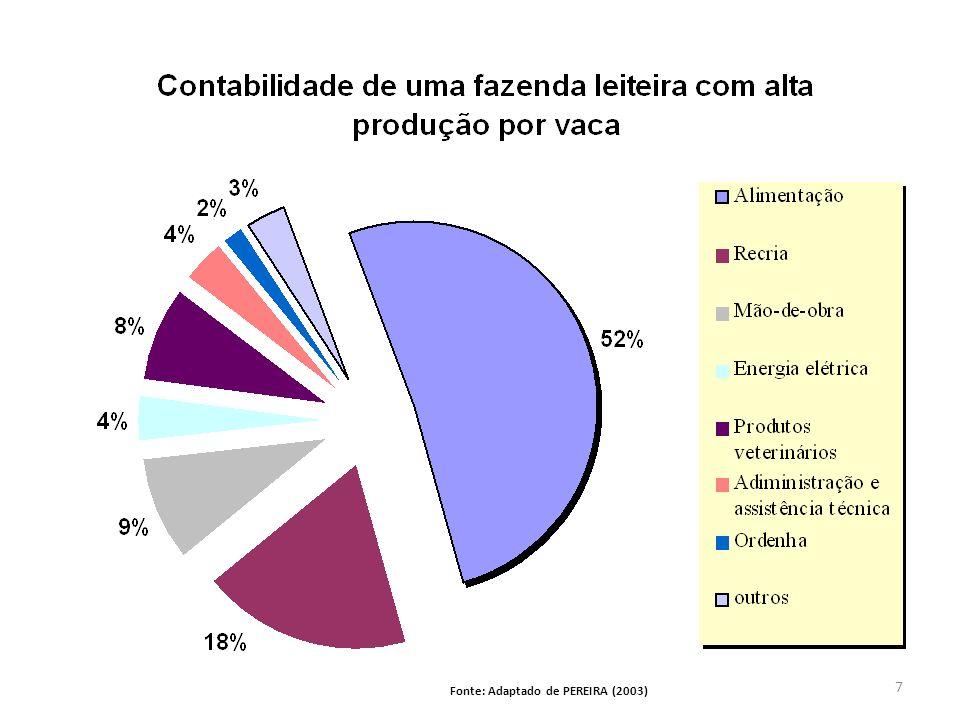 Fonte: Adaptado de PEREIRA (2003) 7