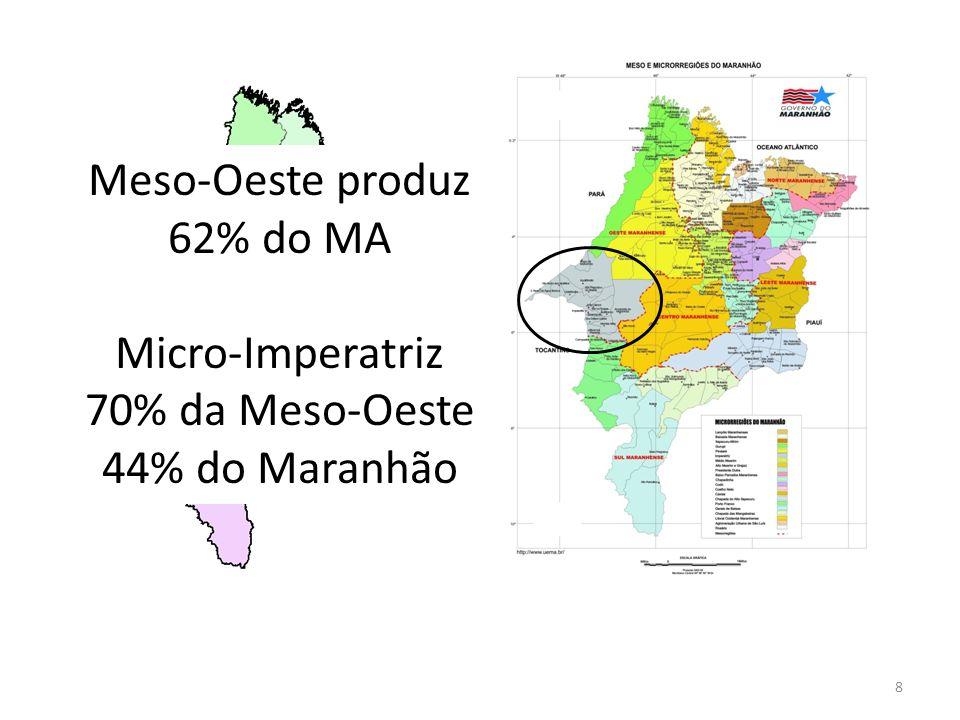 Meso-Oeste produz 62% do MA Micro-Imperatriz 70% da Meso-Oeste 44% do Maranhão 8