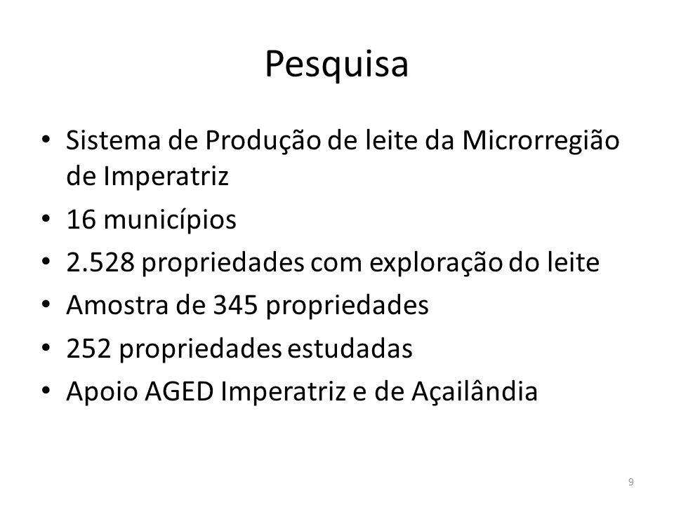 Pesquisa Sistema de Produção de leite da Microrregião de Imperatriz 16 municípios 2.528 propriedades com exploração do leite Amostra de 345 propriedad