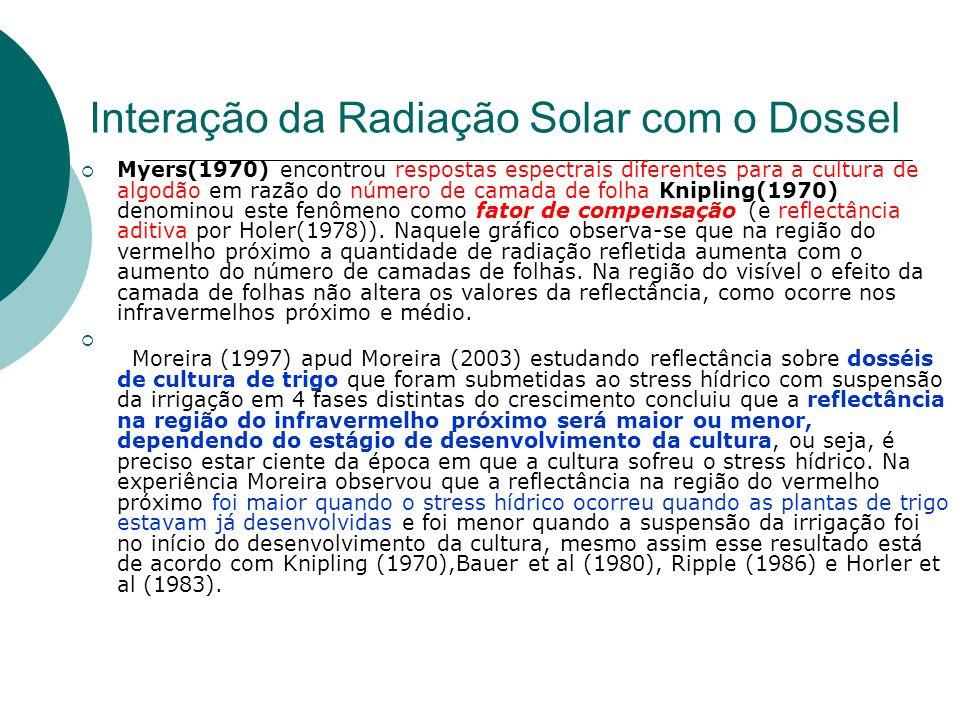 Interação da Radiação Solar com o Dossel Myers(1970) encontrou respostas espectrais diferentes para a cultura de algodão em razão do número de camada