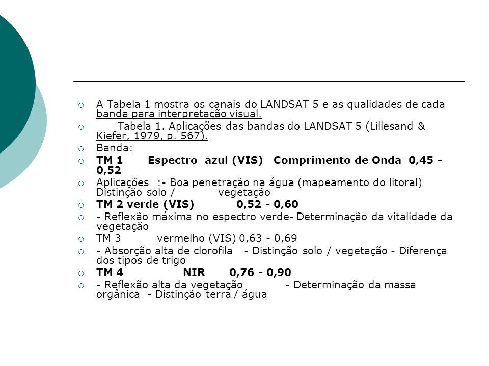 A Tabela 1 mostra os canais do LANDSAT 5 e as qualidades de cada banda para interpretação visual. Tabela 1. Aplicações das bandas do LANDSAT 5 (Lilles