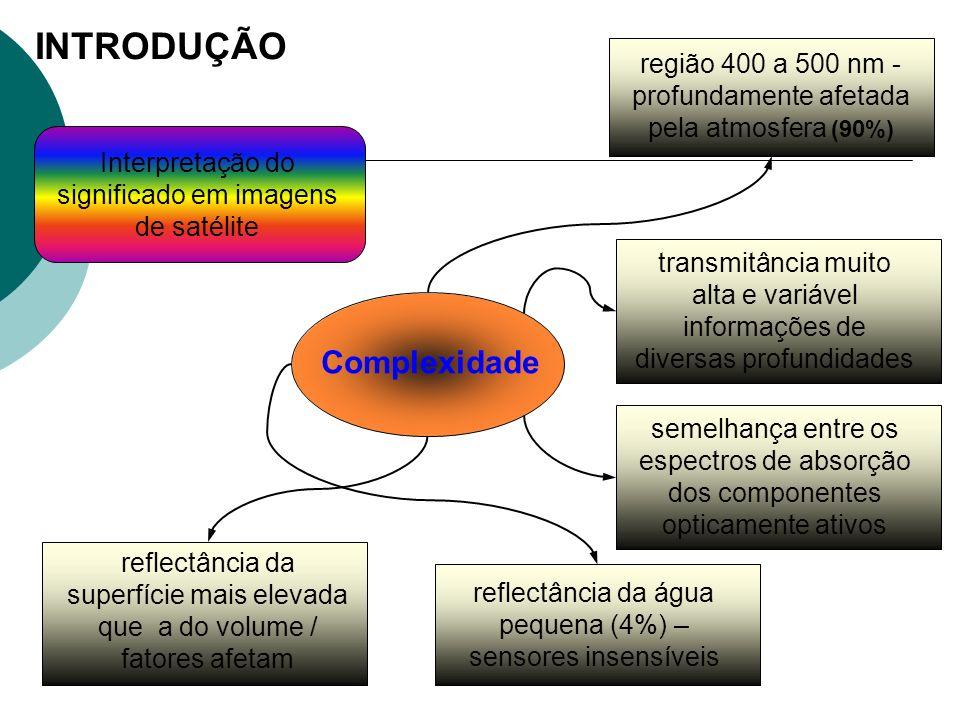 Interpretação do significado em imagens de satélite Complexidade região 400 a 500 nm - profundamente afetada pela atmosfera (90%) INTRODUÇÃO transmitâ