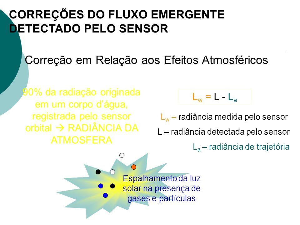 CORREÇÕES DO FLUXO EMERGENTE DETECTADO PELO SENSOR Correção em Relação aos Efeitos Atmosféricos 90% da radiação originada em um corpo dágua, registrad