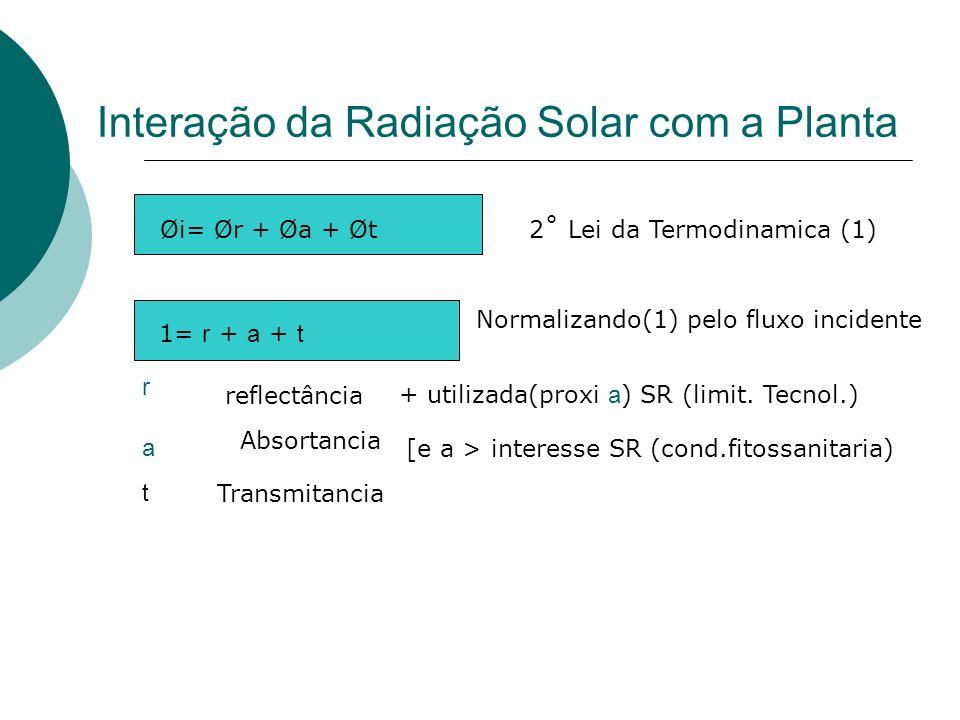 Interação da Radiação Solar com a Planta 1= r + a + t Øi= Ør + Øa + Øt2˚ Lei da Termodinamica (1) Normalizando(1) pelo fluxo incidente r reflectância