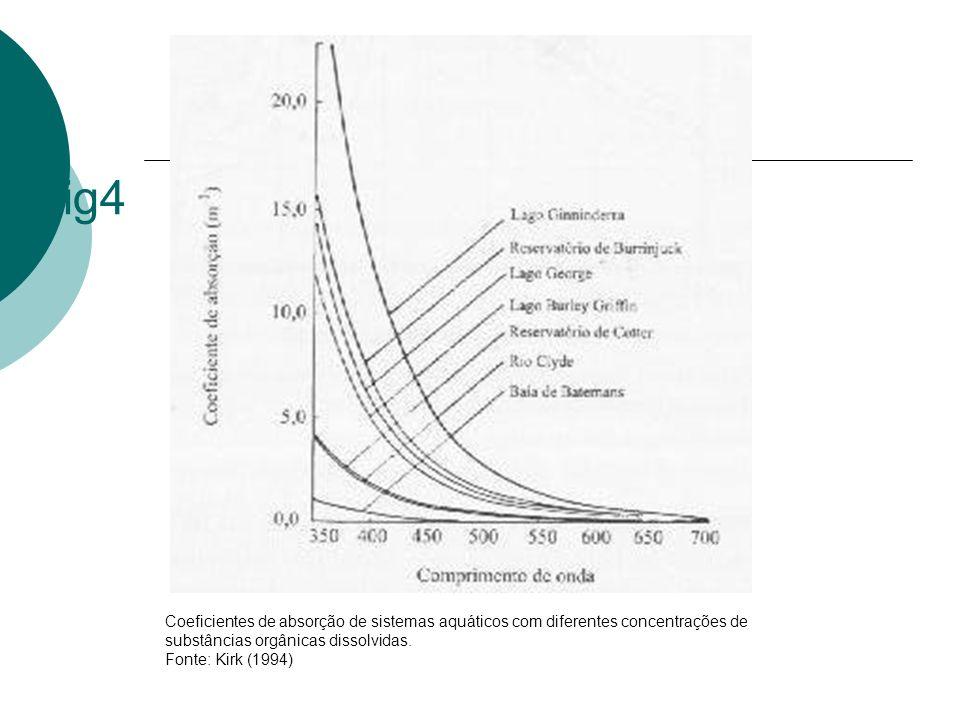 Coeficientes de absorção de sistemas aquáticos com diferentes concentrações de substâncias orgânicas dissolvidas. Fonte: Kirk (1994) fig4