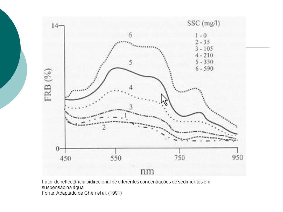 Fator de reflectância bidirecional de diferentes concentrações de sedimentos em suspensão na água. Fonte: Adaptado de Chen et al. (1991)