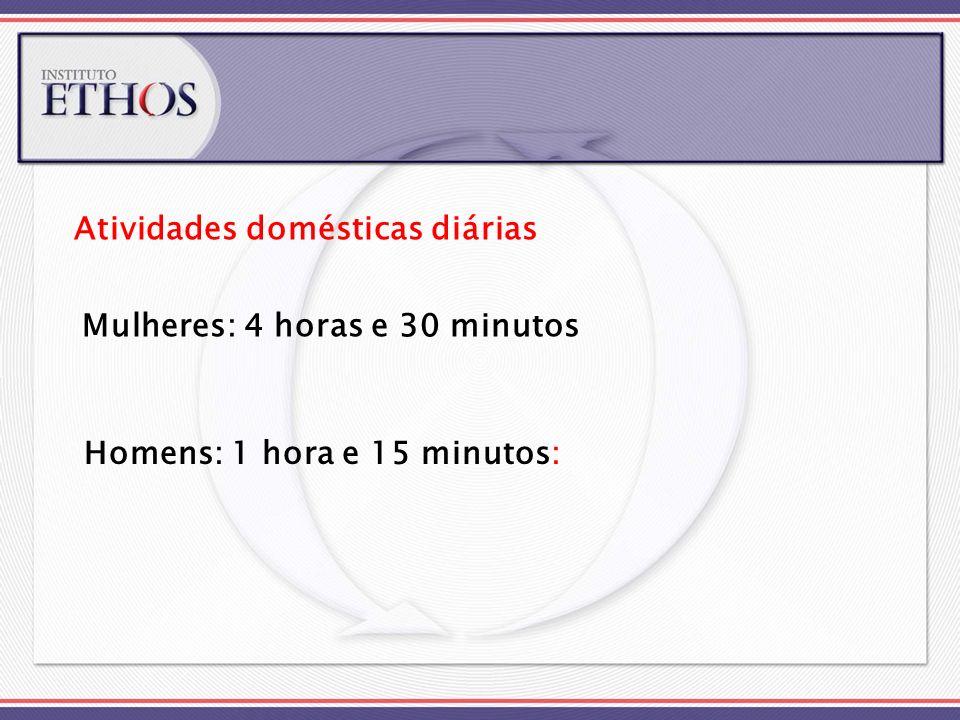Mulheres: 4 horas e 30 minutos Atividades domésticas diárias Homens: 1 hora e 15 minutos: