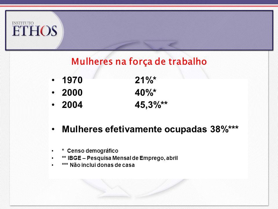197021%* 200040%* 200445,3%** Mulheres efetivamente ocupadas 38%*** * Censo demográfico ** IBGE – Pesquisa Mensal de Emprego, abril *** Não inclui don
