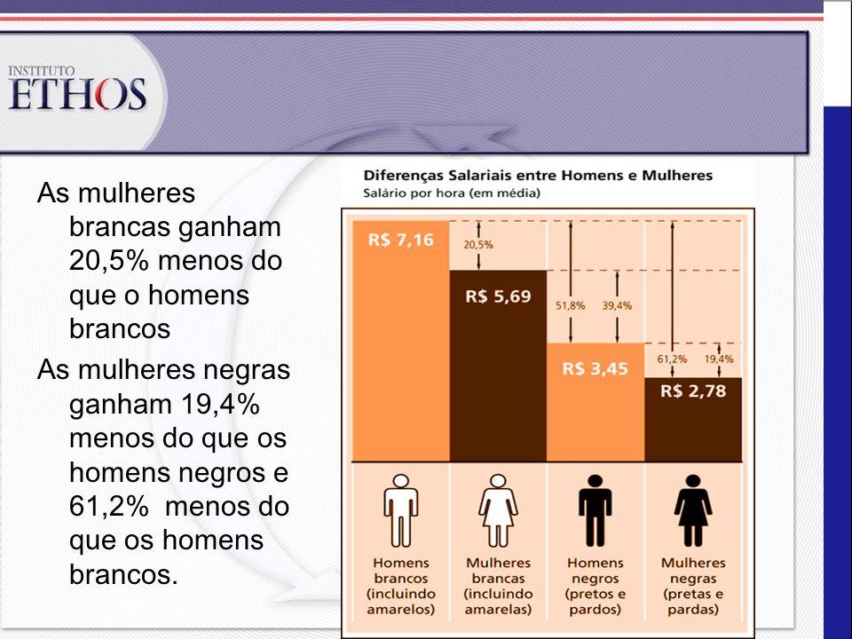 As mulheres brancas ganham 20,5% menos do que o homens brancos As mulheres negras ganham 19,4% menos do que os homens negros e 61,2% menos do que os h