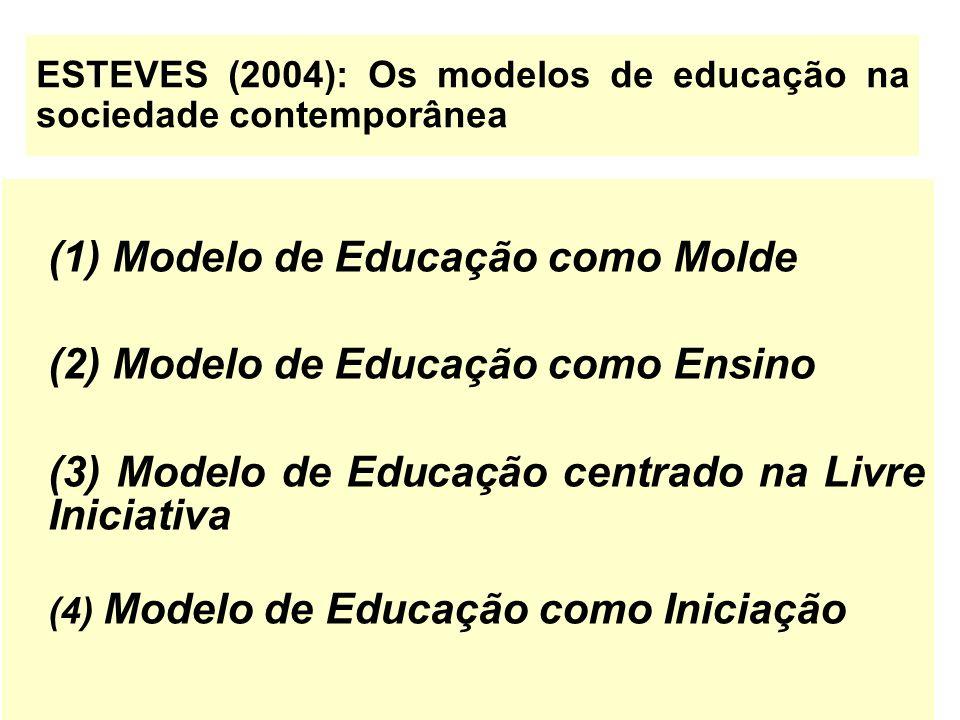 ESTEVES (2004): Os modelos de educação na sociedade contemporânea (1) Modelo de Educação como Molde (2) Modelo de Educação como Ensino (3) Modelo de E