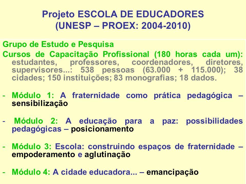 Projeto ESCOLA DE EDUCADORES (UNESP – PROEX: 2004-2010) Grupo de Estudo e Pesquisa Cursos de Capacitação Profissional (180 horas cada um): estudantes,