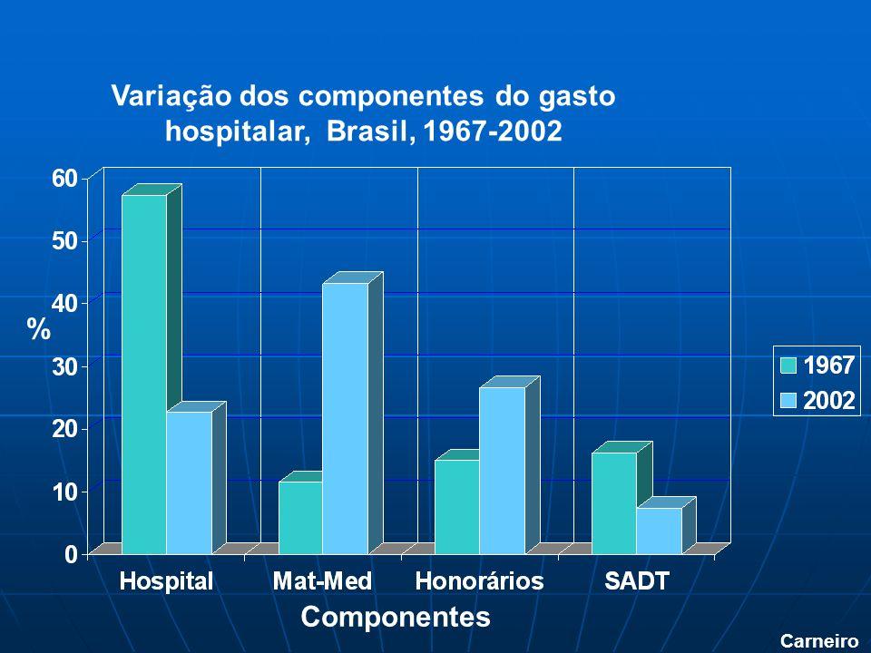 Carneiro Variação dos componentes do gasto hospitalar, Brasil, 1967-2002 % Componentes