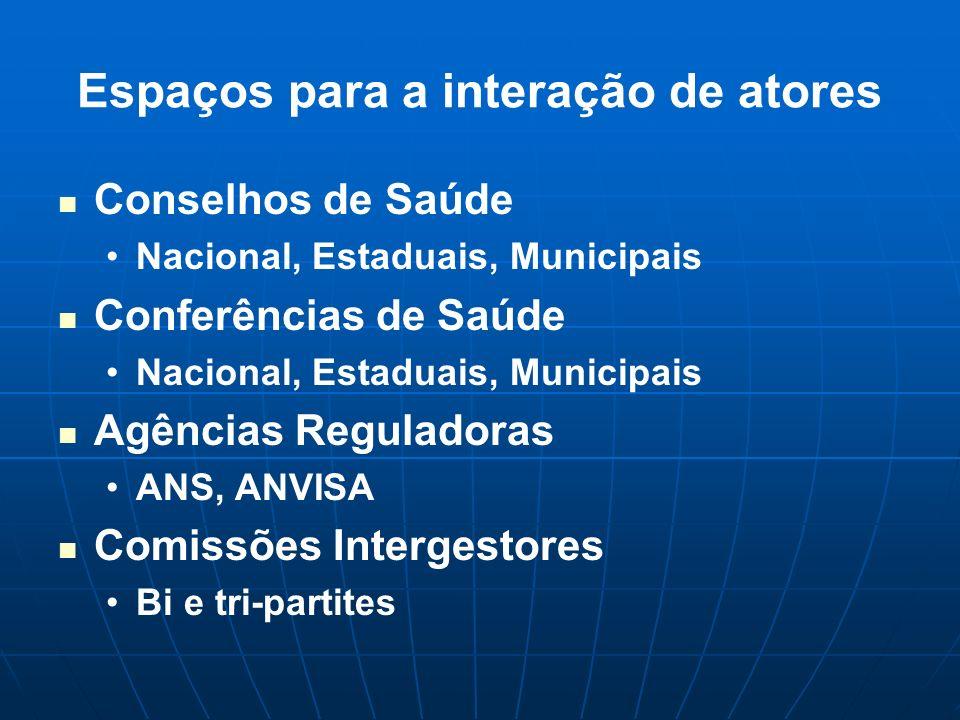Espaços para a interação de atores Conselhos de Saúde Nacional, Estaduais, Municipais Conferências de Saúde Nacional, Estaduais, Municipais Agências R