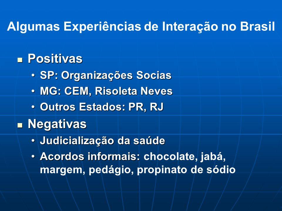 Algumas Experiências de Interação no Brasil Positivas Positivas SP: Organizações SociasSP: Organizações Socias MG: CEM, Risoleta NevesMG: CEM, Risolet