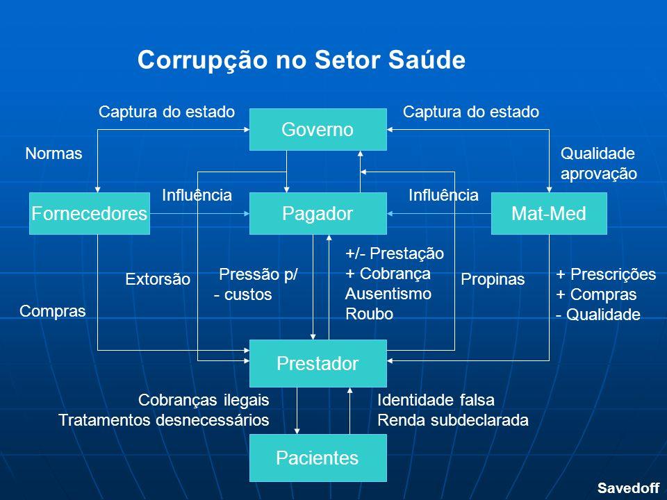 Prestador Mat-MedPagadorFornecedores Governo Corrupção no Setor Saúde Pacientes Savedoff Influência Cobranças ilegais Tratamentos desnecessários Ident