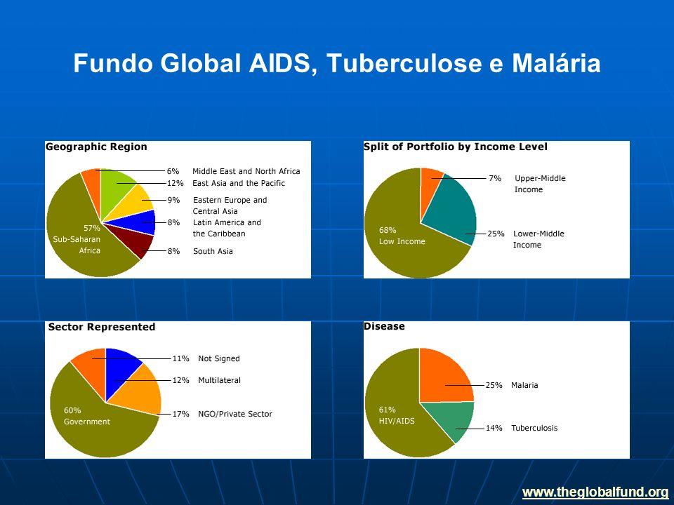Fundo Global AIDS, Tuberculose e Malária www.theglobalfund.org