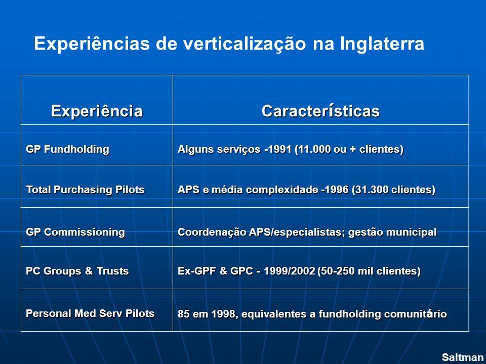 Experiência Caracter í sticas GP Fundholding Alguns serviços -1991 (11.000 ou + clientes) Total Purchasing Pilots APS e média complexidade -1996 (31.3