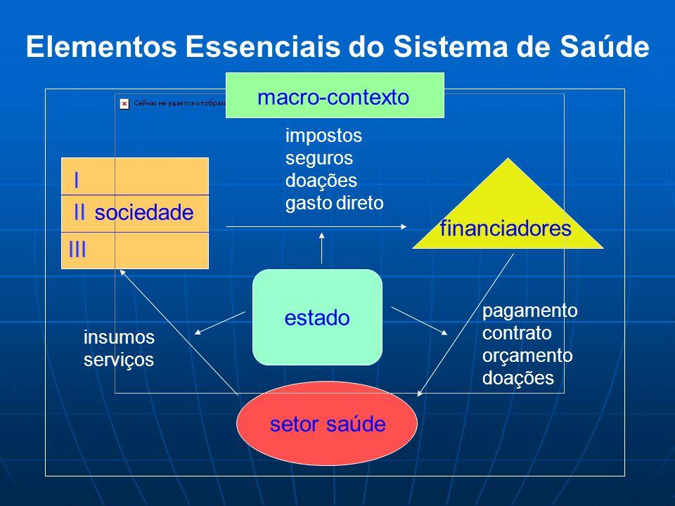 setor saúde insumos serviços impostos seguros doações gasto direto pagamento contrato orçamento doações estado macro-contexto I II III sociedade Eleme