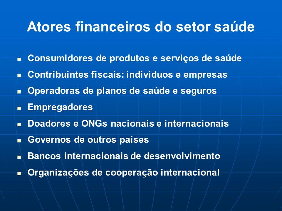 Atores financeiros do setor saúde Consumidores de produtos e serviços de saúde Contribuintes fiscais: indivíduos e empresas Operadoras de planos de sa