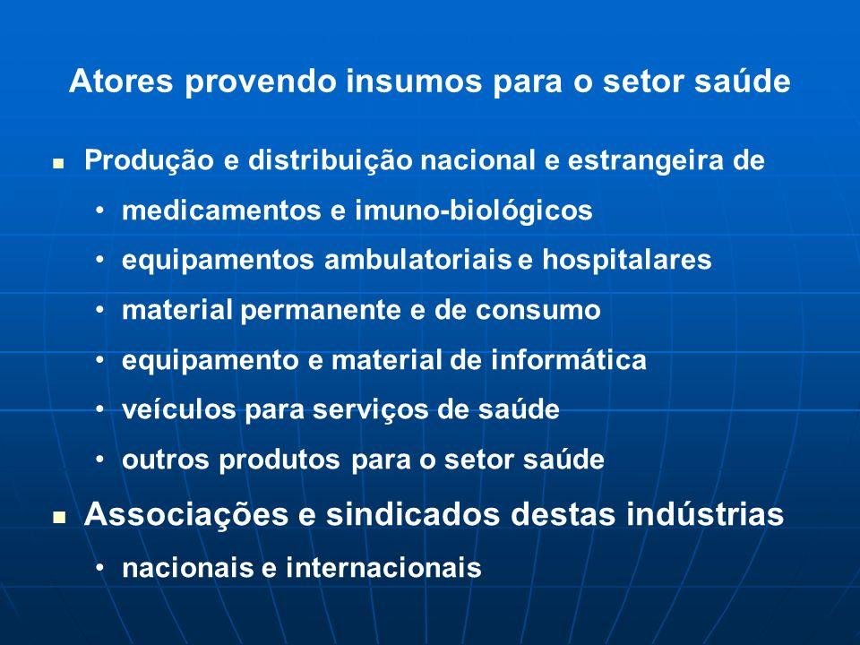 Atores provendo insumos para o setor saúde Produção e distribuição nacional e estrangeira de medicamentos e imuno-biológicos equipamentos ambulatoriai