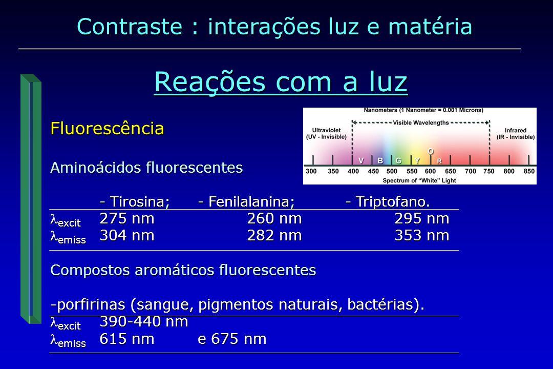 Fluorescências dos tecidos dentais duros excit ótimaemiss máxcromóforo Dentina# 380 nm440 nm.
