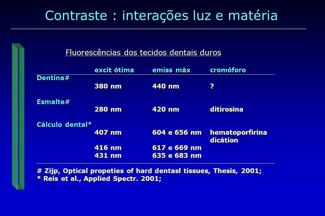 Fluorescências dos tecidos dentais duros Observar comportamento Gaussiano das curvas de fluorescência Contraste : interações luz e matéria