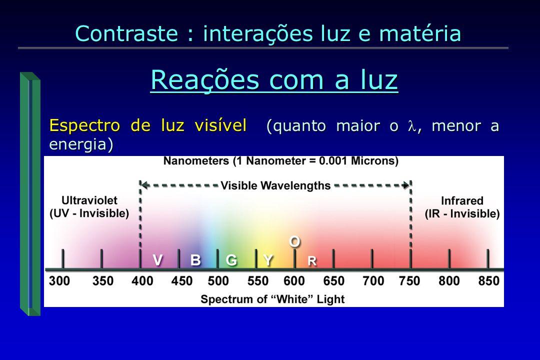 i r AR TECIDO AR TECIDO 1ª interação ao entrar no tecido 1ª interação ao entrar no tecido 2ª interação: dentro do tecido dentro do tecido i AR TECIDO e/ou e/ou = menor intensidade de luz transmitida = menor intensidade de luz transmitida
