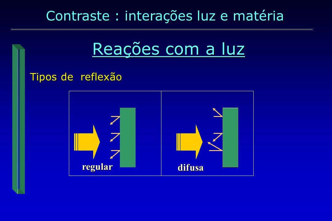Reações com a luz - reflexão regular; - transmissão; - absorção Contraste : interações luz e matéria