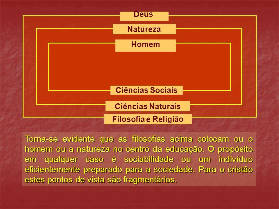 Natureza Homem Ciências Sociais Ciências Naturais Filosofia e Religião Deus Torna-se evidente que as filosofias acima colocam ou o homem ou a natureza