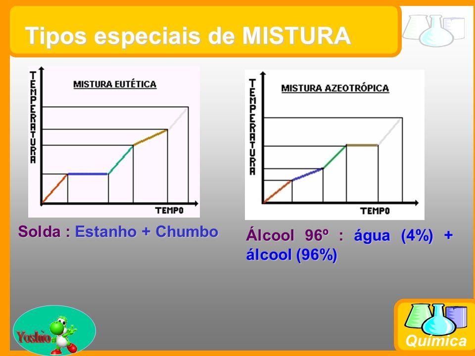 Prof. Busato Química Tipos especiais de MISTURA Solda : Estanho + Chumbo Álcool 96º : água (4%) + álcool (96%)