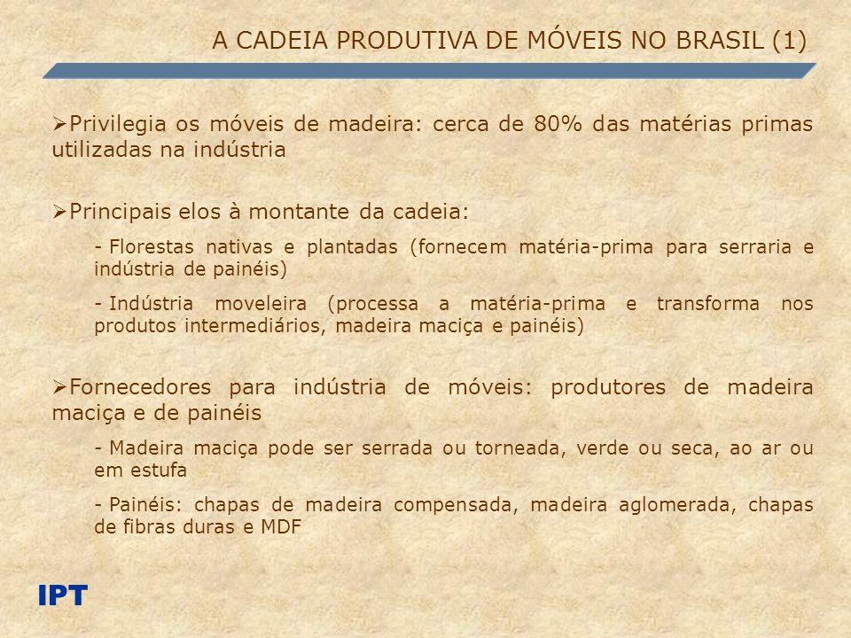 A CADEIA PRODUTIVA DE MÓVEIS NO BRASIL (1) Privilegia os móveis de madeira: cerca de 80% das matérias primas utilizadas na indústria Principais elos à