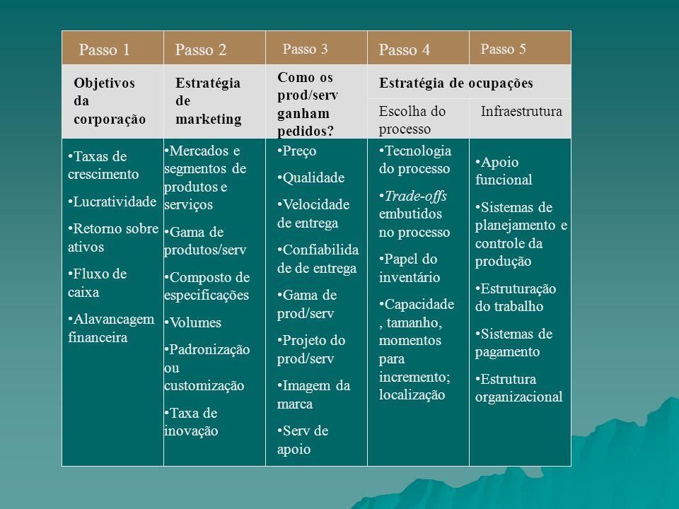 Passo 1Passo 2 Passo 3 Passo 4 Passo 5 Objetivos da corporação Estratégia de marketing Como os prod/serv ganham pedidos? Estratégia de ocupações Escol