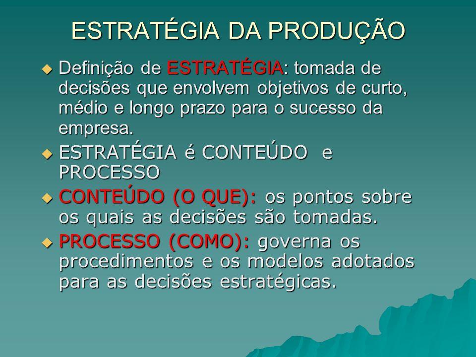 ESTRATÉGIA DA PRODUÇÃO Definição de ESTRATÉGIA: tomada de decisões que envolvem objetivos de curto, médio e longo prazo para o sucesso da empresa. Def