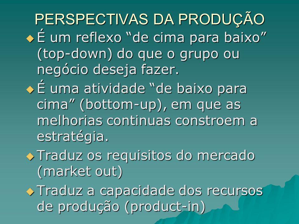 PERSPECTIVAS DA PRODUÇÃO É um reflexo de cima para baixo (top-down) do que o grupo ou negócio deseja fazer. É um reflexo de cima para baixo (top-down)