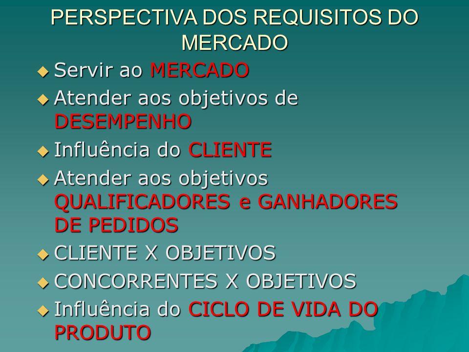 PERSPECTIVA DOS REQUISITOS DO MERCADO Servir ao MERCADO Servir ao MERCADO Atender aos objetivos de DESEMPENHO Atender aos objetivos de DESEMPENHO Influência do CLIENTE Influência do CLIENTE Atender aos objetivos QUALIFICADORES e GANHADORES DE PEDIDOS Atender aos objetivos QUALIFICADORES e GANHADORES DE PEDIDOS CLIENTE X OBJETIVOS CLIENTE X OBJETIVOS CONCORRENTES X OBJETIVOS CONCORRENTES X OBJETIVOS Influência do CICLO DE VIDA DO PRODUTO Influência do CICLO DE VIDA DO PRODUTO