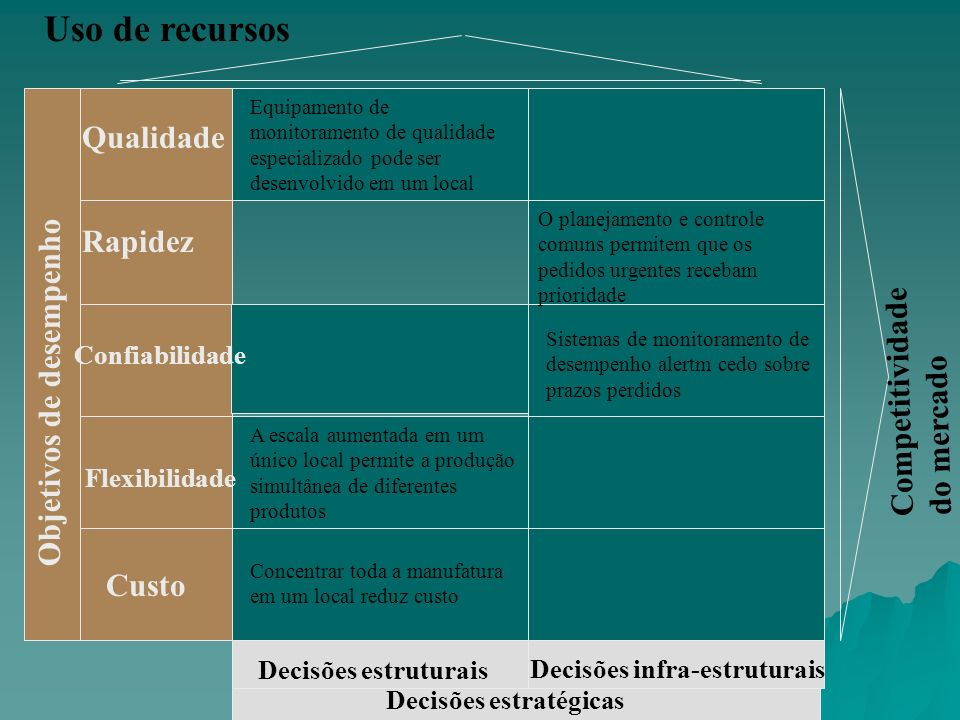 Objetivos de desempenho Uso de recursos Competitividade do mercado Qualidade Rapidez Confiabilidade Flexibilidade Custo Decisões estruturais Decisões