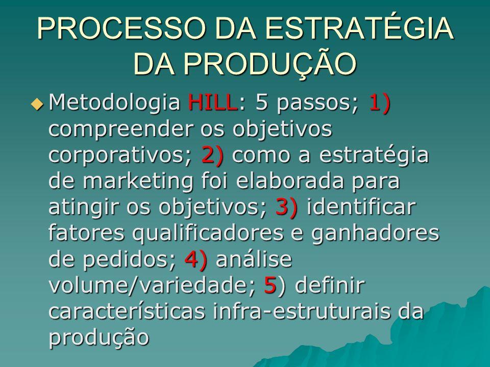 PROCESSO DA ESTRATÉGIA DA PRODUÇÃO Metodologia HILL: 5 passos; 1) compreender os objetivos corporativos; 2) como a estratégia de marketing foi elaborada para atingir os objetivos; 3) identificar fatores qualificadores e ganhadores de pedidos; 4) análise volume/variedade; 5) definir características infra-estruturais da produção Metodologia HILL: 5 passos; 1) compreender os objetivos corporativos; 2) como a estratégia de marketing foi elaborada para atingir os objetivos; 3) identificar fatores qualificadores e ganhadores de pedidos; 4) análise volume/variedade; 5) definir características infra-estruturais da produção
