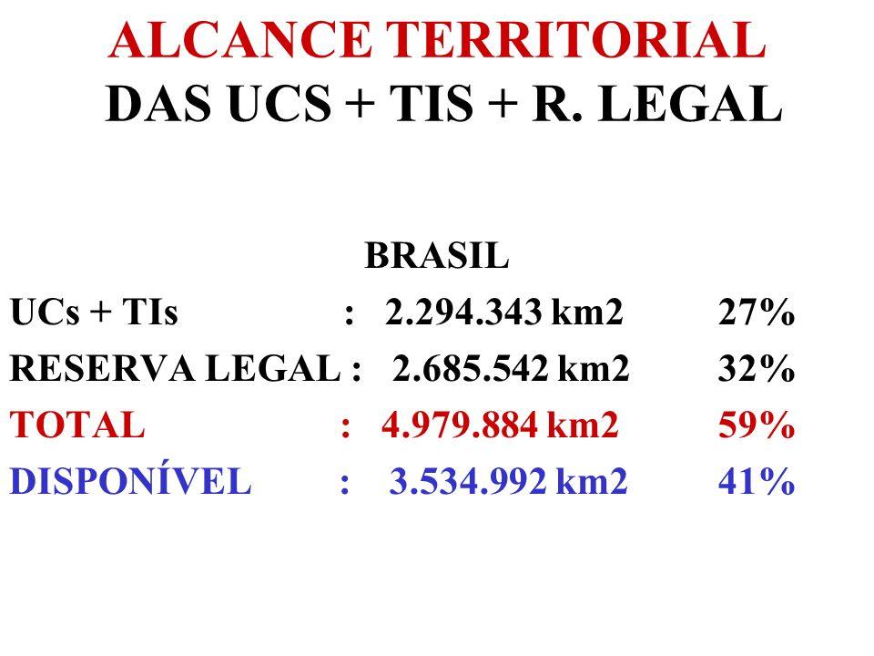 ALCANCE TERRITORIAL DAS UCS + TIS + R. LEGAL BRASIL UCs + TIs : 2.294.343 km2 27% RESERVA LEGAL : 2.685.542 km2 32% TOTAL : 4.979.884 km2 59% DISPONÍV