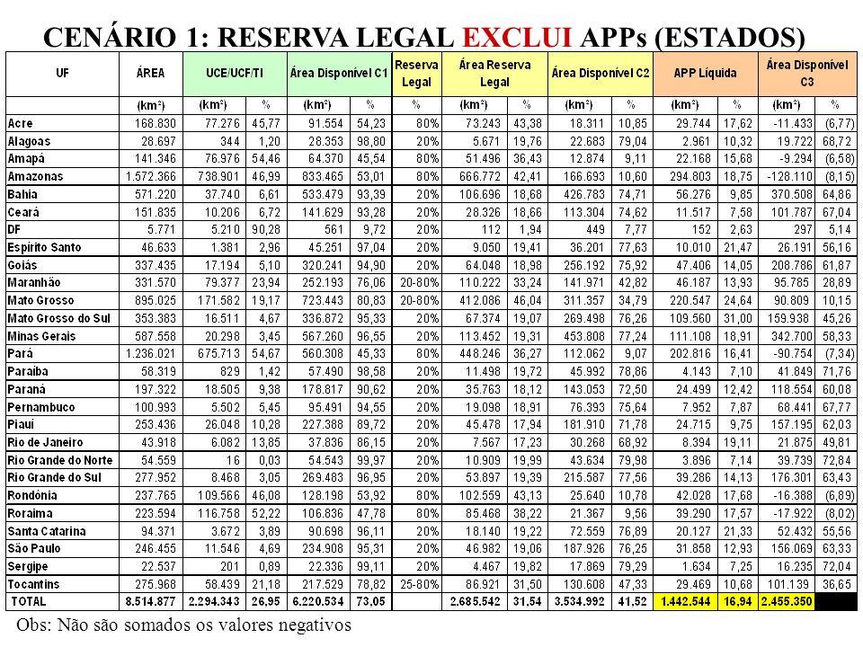 CENÁRIO 1: RESERVA LEGAL EXCLUI APPs (ESTADOS) Obs: Não são somados os valores negativos