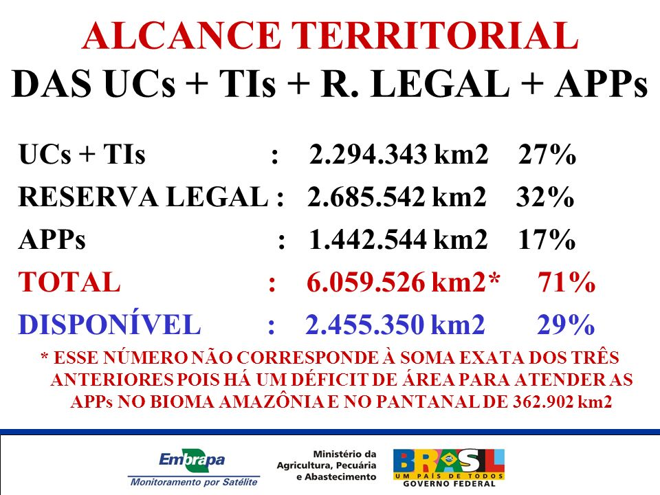 ALCANCE TERRITORIAL DAS UCs + TIs + R. LEGAL + APPs UCs + TIs : 2.294.343 km2 27% RESERVA LEGAL : 2.685.542 km2 32% APPs : 1.442.544 km2 17% TOTAL : 6