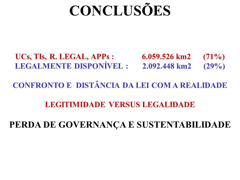 CONCLUSÕES UCs, TIs, R. LEGAL, APPs : 6.059.526 km2 (71%) LEGALMENTE DISPONÍVEL : 2.092.448 km2 (29%) CONFRONTO E DISTÂNCIA DA LEI COM A REALIDADE LEG