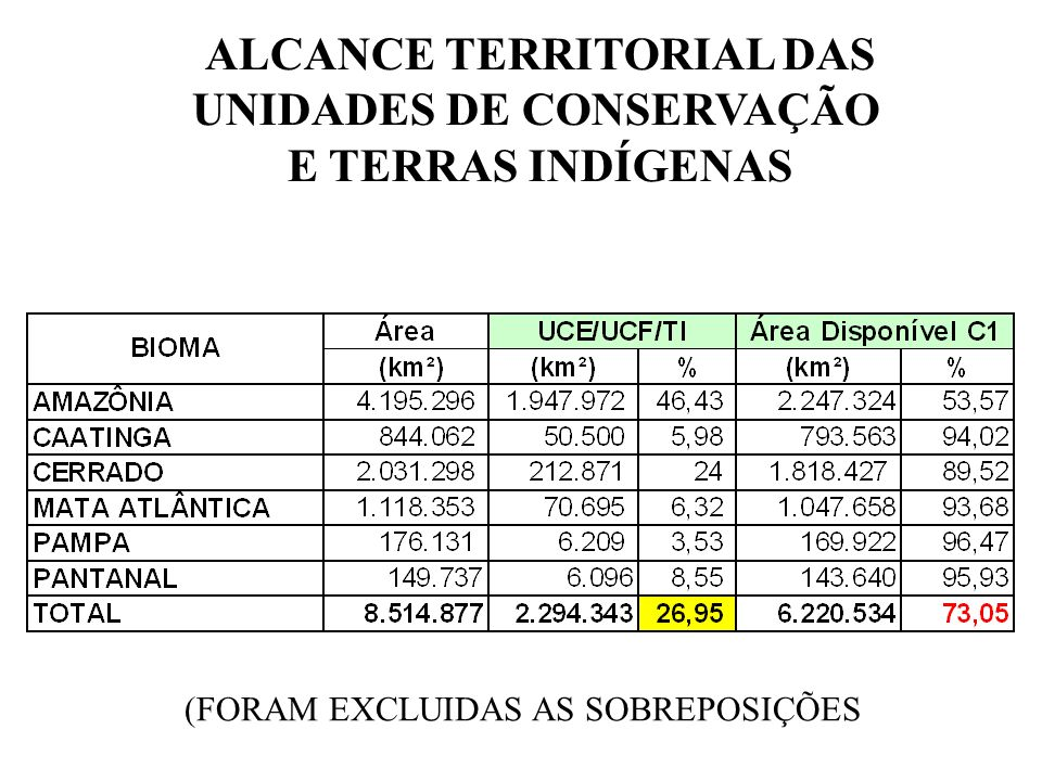 ALCANCE TERRITORIAL DAS APPs (ESTADOS)