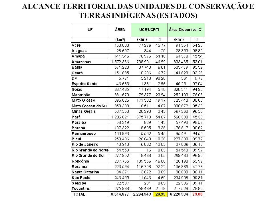 ALCANCE TERRITORIAL DAS ÁREAS PROTEGIDAS UCs + TIs UCs + TIs : 2.294.343 km2 27% DISPONÍVEL : 6.220.534 km2 73%