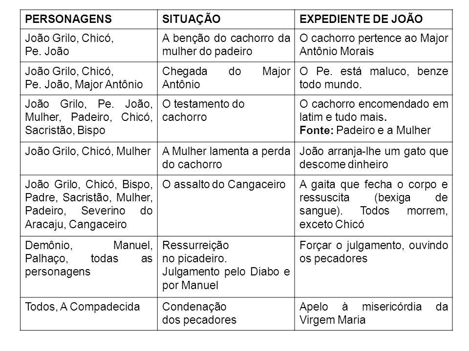 PERSONAGENSSITUAÇÃOEXPEDIENTE DE JOÃO João Grilo, Chicó, Pe. João A benção do cachorro da mulher do padeiro O cachorro pertence ao Major Antônio Morai