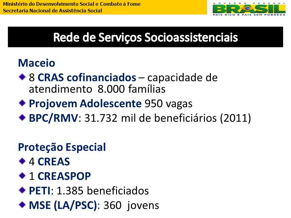 Ministério do Desenvolvimento Social e Combate à Fome Secretaria Nacional de Assistência Social Maceio 8 CRAS cofinanciados – capacidade de atendiment