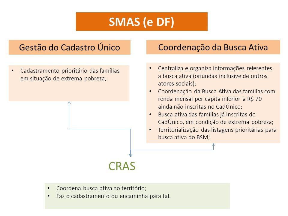 SMAS (e DF) Gestão do Cadastro Único Coordenação da Busca Ativa CRAS Cadastramento prioritário das famílias em situação de extrema pobreza; Centraliza