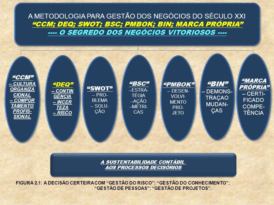 A METODOLOGIA PARA GESTÃO DOS NEGÓCIOS DO SÉCULO XXI CCM; DEQ; SWOT; BSC; PMBOK; BIN; MARCA PRÓPRIA ---- O SEGREDO DOS NEGÓCIOS VITORIOSOS ---- A METO