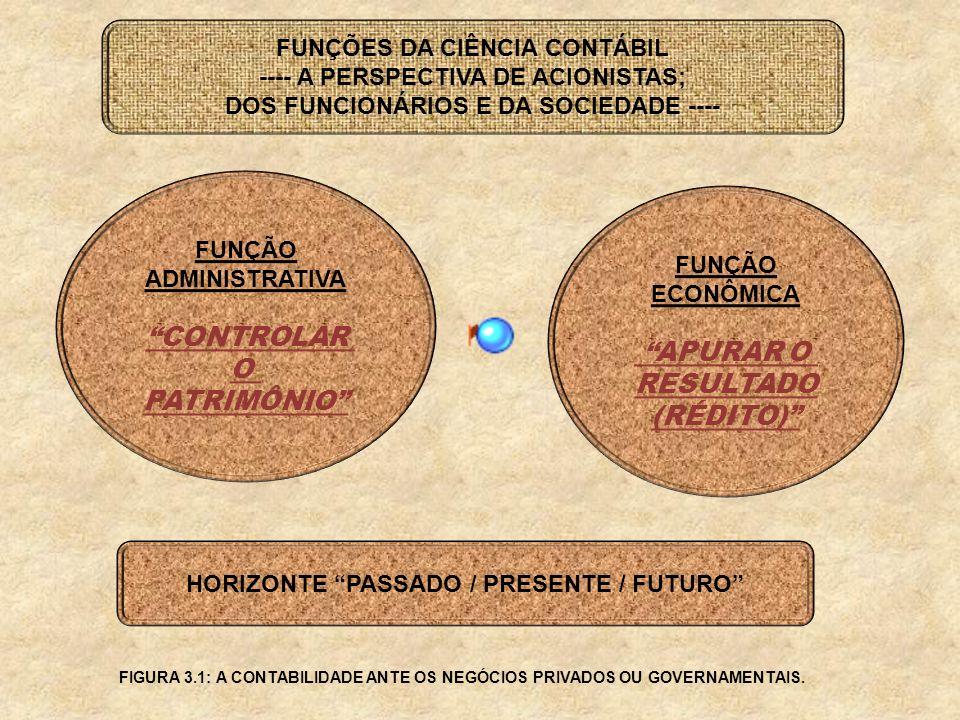 FUNÇÕES DA CIÊNCIA CONTÁBIL ---- A PERSPECTIVA DE ACIONISTAS; DOS FUNCIONÁRIOS E DA SOCIEDADE ---- FUNÇÃO ADMINISTRATIVA CONTROLAR O PATRIMÔNIO FUNÇÃO