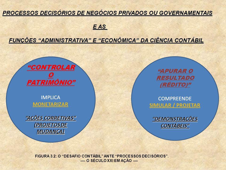 CONTROLAR O PATRIMÔNIO IMPLICA MONETARIZAR AÇÕES CORRETIVAS (PROJETOS DE MUDANÇA) PROCESSOS DECISÓRIOS DE NEGÓCIOS PRIVADOS OU GOVERNAMENTAIS E AS FUN