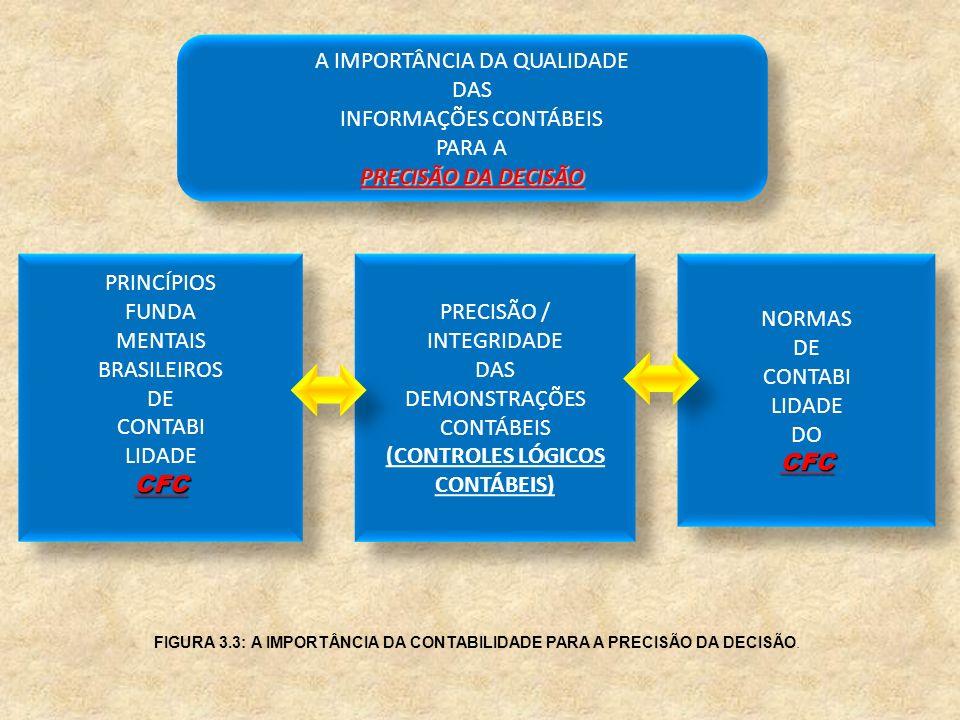 PRECISÃO / INTEGRIDADE DAS DEMONSTRAÇÕES CONTÁBEIS (CONTROLES LÓGICOS CONTÁBEIS) PRECISÃO / INTEGRIDADE DAS DEMONSTRAÇÕES CONTÁBEIS (CONTROLES LÓGICOS